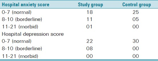 Table 1: Table showing comparison of OLP and control patients upon individual scores obtained in Hospital Anxiety & Depression scale