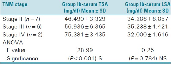 Table 4: Comparison of serum TSA and LSA levels with clinical stages of OSCC in group Ib