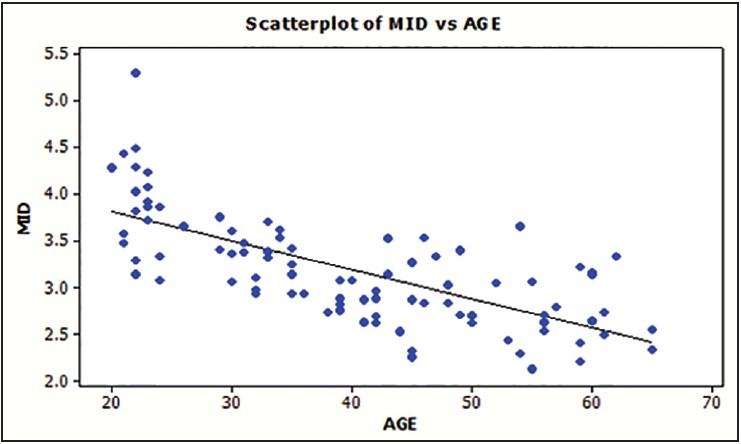 Figure 2: Correlation of age versus middle third pulp cavity width