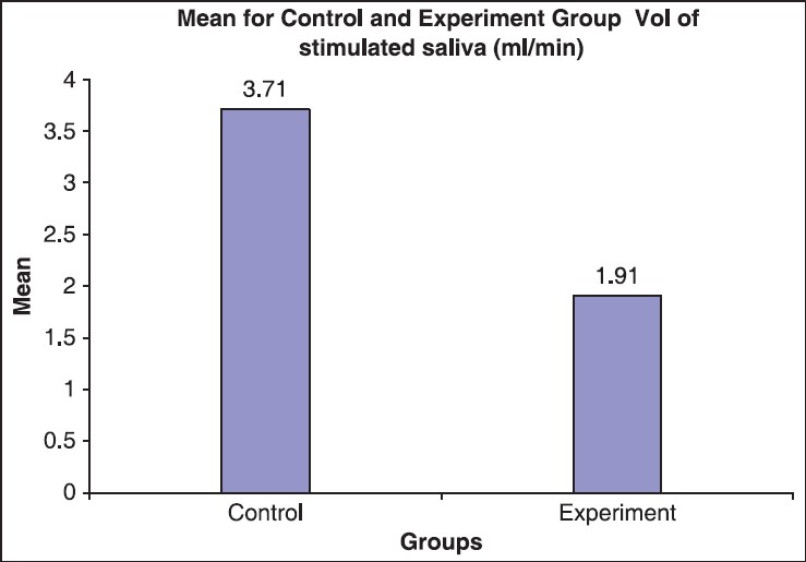 Figure 6: Mean for volume of stimulated saliva in study and control group