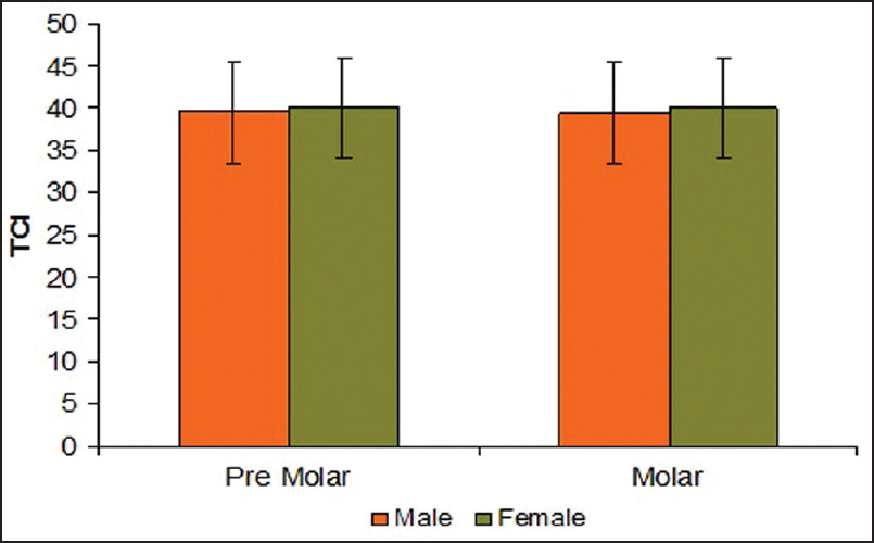 Figure 7: Comparison of TCI in male and female subjects