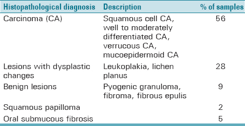 Table 1: Distribution of specimen according to the histopathological diagnosis