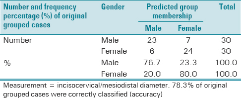 Table 4: Accuracy rate of predicting sex in incisocervical (17, 23, 47) and mesiodistal (13, 33) dimensions