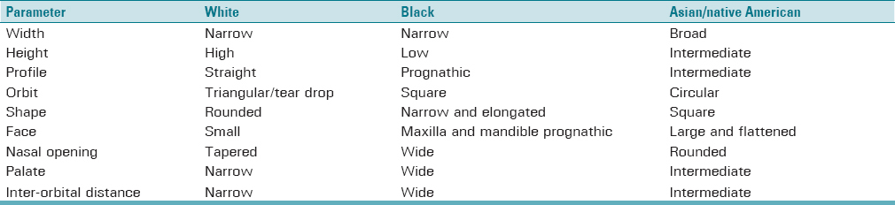 Table 1: Skeletal anthropologic variations associated with racial characteristics of the skull