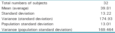 Table 1: Standard deviation and variance