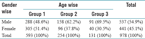 Table 1: Correlation of gender wise and age wise distribution of detected styloid process (<i>N</i>=978)