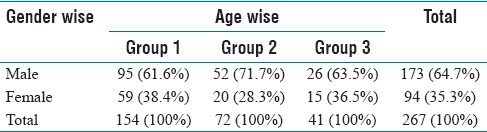 Table 2: Correlation of gender wise and age wise distribution of elongated styloid process >30 mm (<i>N</i>=267)