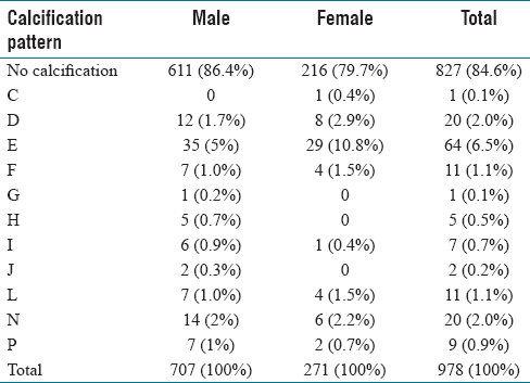 Table 4: Gender wise distribution of calcification in detected styloid (<i>N</i>=978) (>30 mm styloid process)