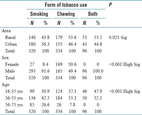 An epidemiological study of tobacco-related oral habits in