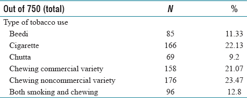 Table 3: Different types of tobacco-related oral habits among different forms of tobacco-related oral habits