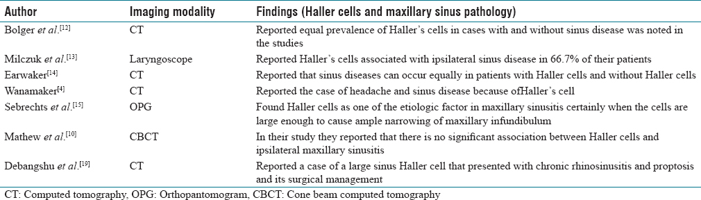 Table 3: List of authors who observed association of Haller cells in Maxillary sinus pathology from 1991 to till date using different imaging modalities