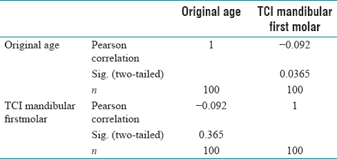 Tooth Coronal Index Key For Age Estimation On Digital Panoramic