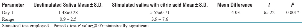 Table 1: Comparison between unstimulated and stimulated salivary flow rate with citric acid