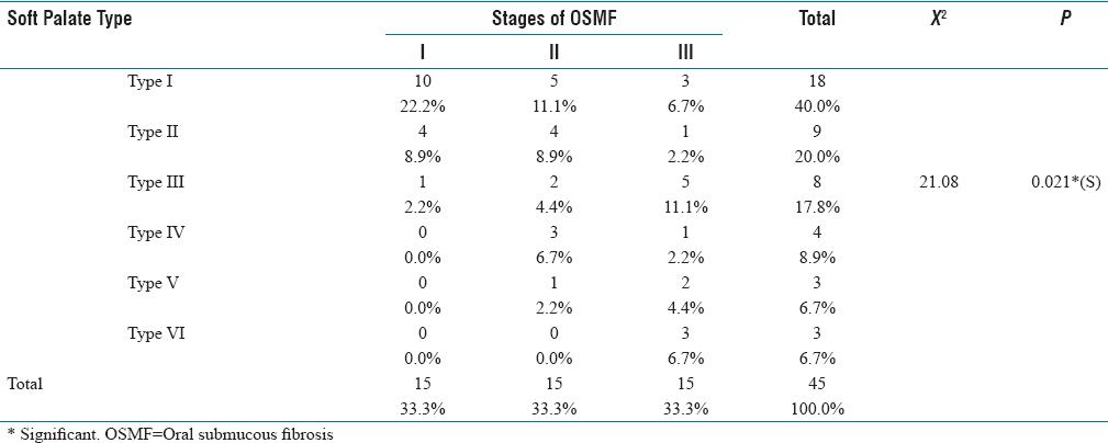 Table 1: Distribution of soft palates according to the stages of OSMF in study group