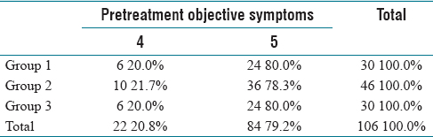Table 2: Pretreatment objective symptom among patients in various groups
