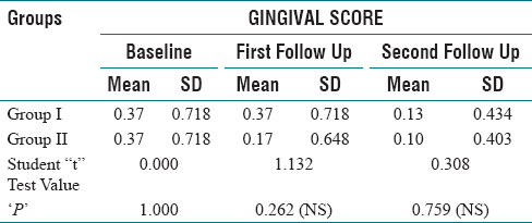 Table 5: Comparative evaluation of Gingival score between group I & II at different follow up