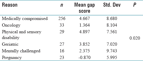 Table 4: One way ANOVA to compare mean Gap score based on the reason for being treated in Special care dentistry department