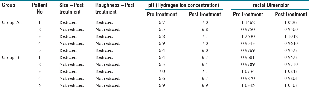 Table 1: Pre-treatment and post-treatment comparison of size, roughness, pH and fractal dimension in group A and group B
