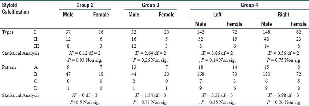 Table 3: Prevalence and correlation of gender for pattern and type of calcification among group 2, 3 & 4