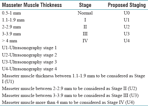 Table 5: Proposed ultrasonography-based staging